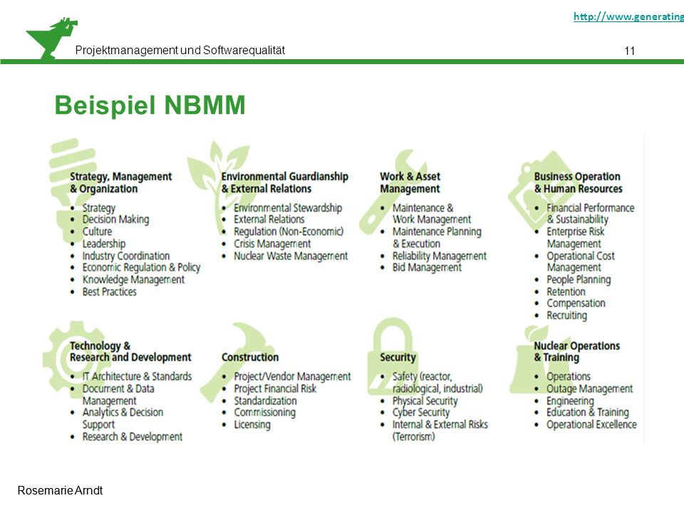 "Projektmanagement und Softwarequalität Rosemarie Arndt 11 Beispiel NBMM Gerber, Neil/Ray, Terry: ""Smarter Nuclear Power: Using a Maturity Model to Help Prepare for the Nuclear Renaissance http://www.generatinginsights.com/whitepaper/smarter-nuclear-power-using-a-maturity-model-to-help-prepare-for-the-nuclear-renaissance.html [01.10.2011]http://www.generatinginsights.com/whitepaper/smarter-nuclear-power-using-a-maturity-model-to-help-prepare-for-the-nuclear-renaissance.html Rosemarie Arndt"