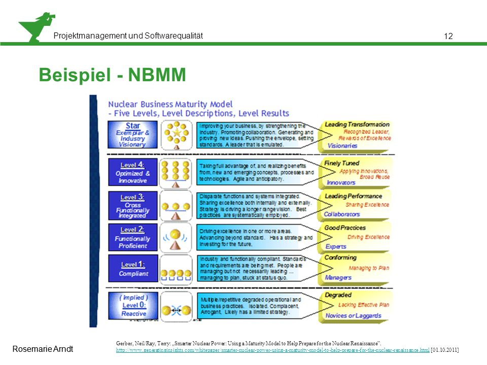 "Projektmanagement und Softwarequalität Rosemarie Arndt 12 Beispiel - NBMM Gerber, Neil/Ray, Terry: ""Smarter Nuclear Power: Using a Maturity Model to Help Prepare for the Nuclear Renaissance ."