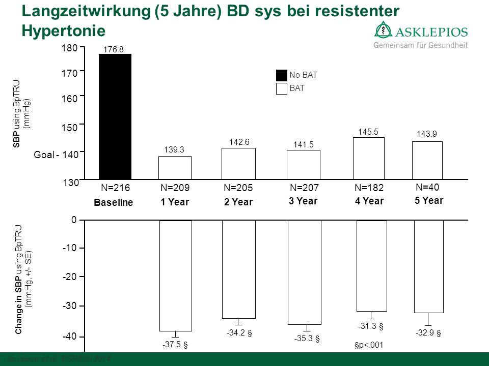 Langzeitwirkung (5 Jahre) BD sys bei resistenter Hypertonie Goal - 140 150 160 170 180 SBP using BpTRU (mmHg) Baseline 176.8 N=216 BAT No BAT -40 -30