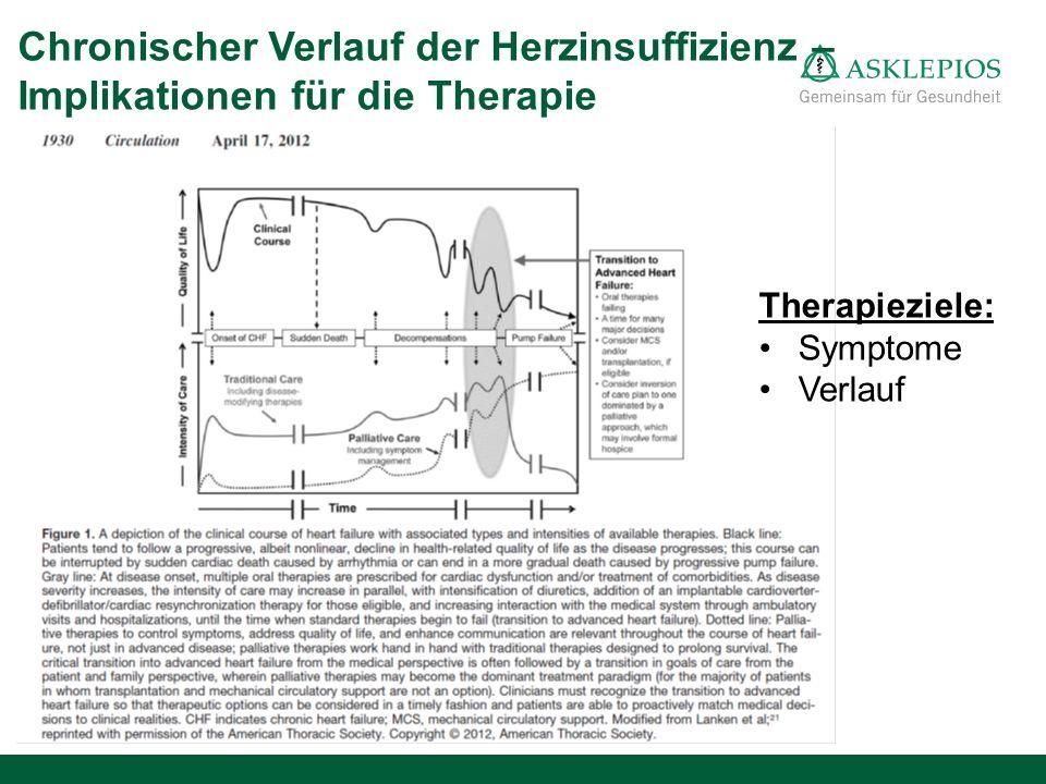 Chronischer Verlauf der Herzinsuffizienz – Implikationen für die Therapie Therapieziele: Symptome Verlauf