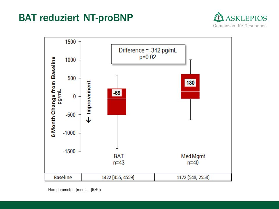 BAT reduziert NT-proBNP Non-parametric (median [IQR])