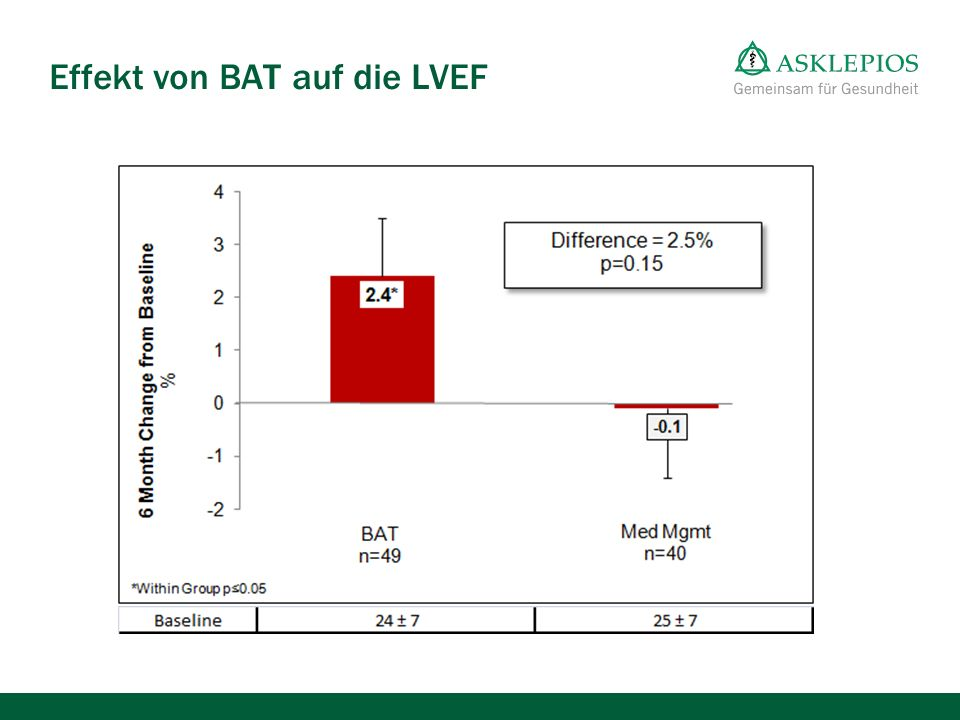 Effekt von BAT auf die LVEF