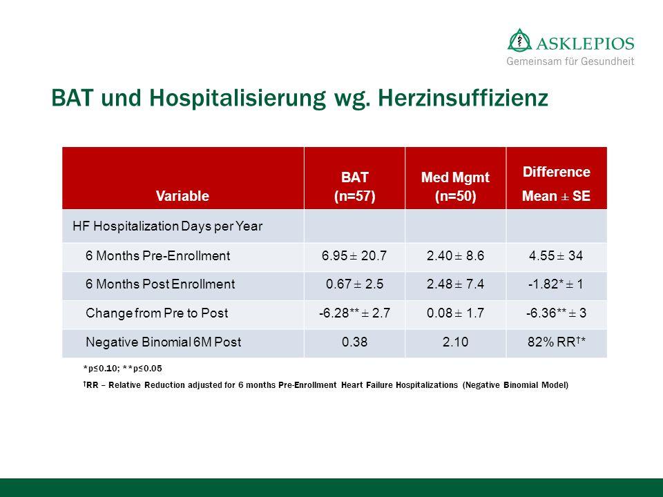 Global Randomized Clinical Trial – HF Hospitalization BAT und Hospitalisierung wg. Herzinsuffizienz *p≤0.10; **p≤0.05 † RR – Relative Reduction adjust