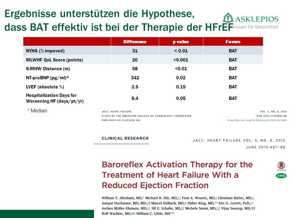 Ergebnisse unterstützen die Hypothese, dass BAT effektiv ist bei der Therapie der HFrEF Differencep valueFavors NYHA (% impoved)31< 0.01BAT MLWHF QoL