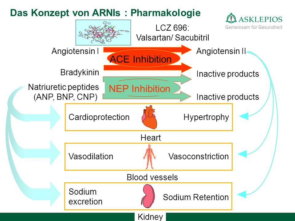 Kidney Blood vessels Heart Angiotensin II Inactive products Angiotensin I Bradykinin Natriuretic peptides (ANP, BNP, CNP) ACE Inhibition NEP Inhibition Cardioprotection Vasodilation Sodium excretion Hypertrophy Vasoconstriction Sodium Retention Das Konzept von ARNIs : Pharmakologie LCZ 696: Valsartan/ Sacubitril