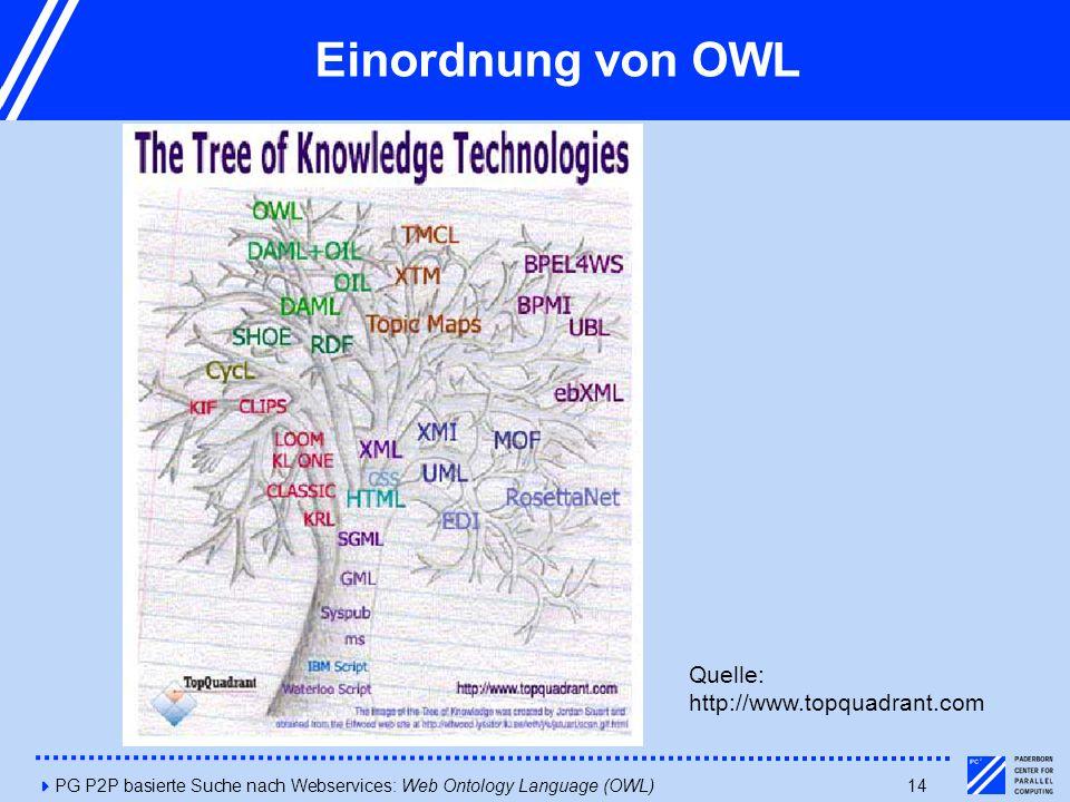 4PG P2P basierte Suche nach Webservices: Web Ontology Language (OWL)14 Einordnung von OWL Quelle: http://www.topquadrant.com