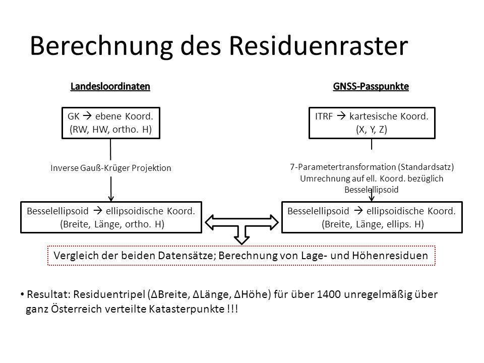 Berechnung des Residuenraster Resultat: Residuentripel (ΔBreite, ΔLänge, ΔHöhe) für über 1400 unregelmäßig über ganz Österreich verteilte Katasterpunkte !!.