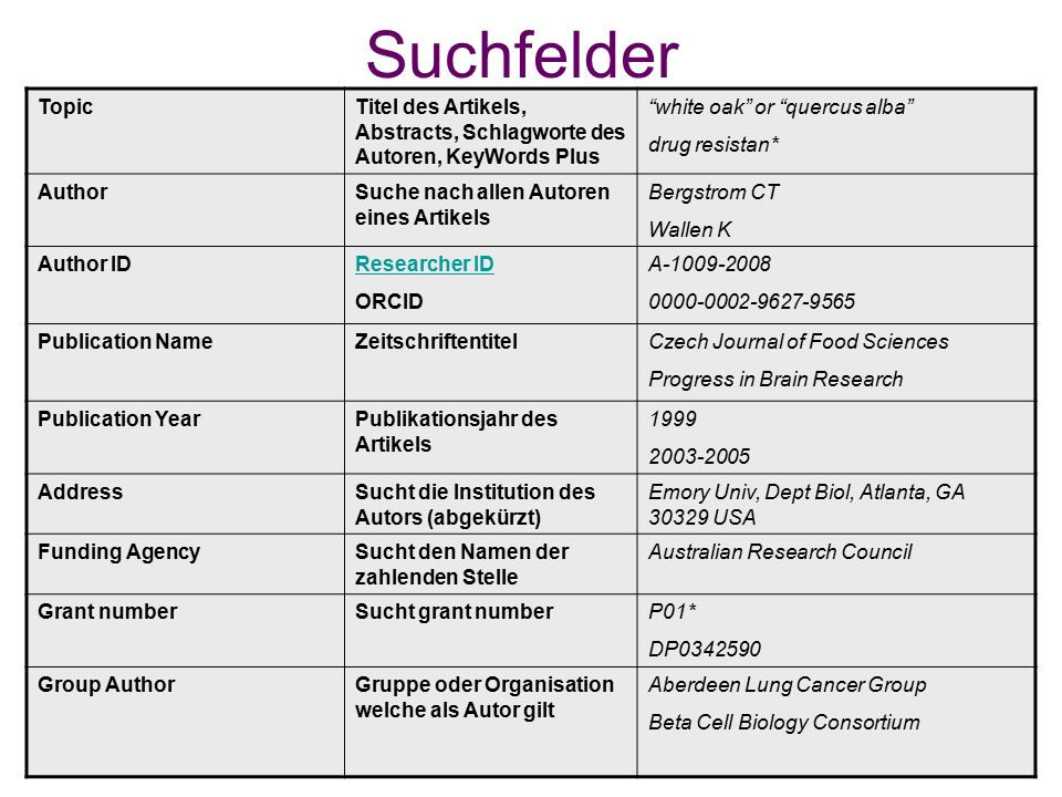 Suchfelder TopicTitel des Artikels, Abstracts, Schlagworte des Autoren, KeyWords Plus white oak or quercus alba drug resistan* AuthorSuche nach allen Autoren eines Artikels Bergstrom CT Wallen K Author IDResearcher ID ORCID A Publication NameZeitschriftentitelCzech Journal of Food Sciences Progress in Brain Research Publication YearPublikationsjahr des Artikels AddressSucht die Institution des Autors (abgekürzt) Emory Univ, Dept Biol, Atlanta, GA USA Funding AgencySucht den Namen der zahlenden Stelle Australian Research Council Grant numberSucht grant numberP01* DP Group AuthorGruppe oder Organisation welche als Autor gilt Aberdeen Lung Cancer Group Beta Cell Biology Consortium