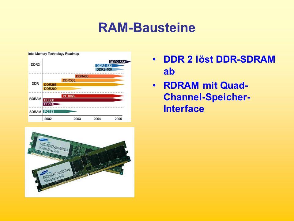 DDR-SDRAM-Speicher Prefetch-Technologie –Höhere Takfrequenzen –Höhere Bandbreite Verringerte Leistungsaufnahme von 1,8 V Off Chip Driver Calibration