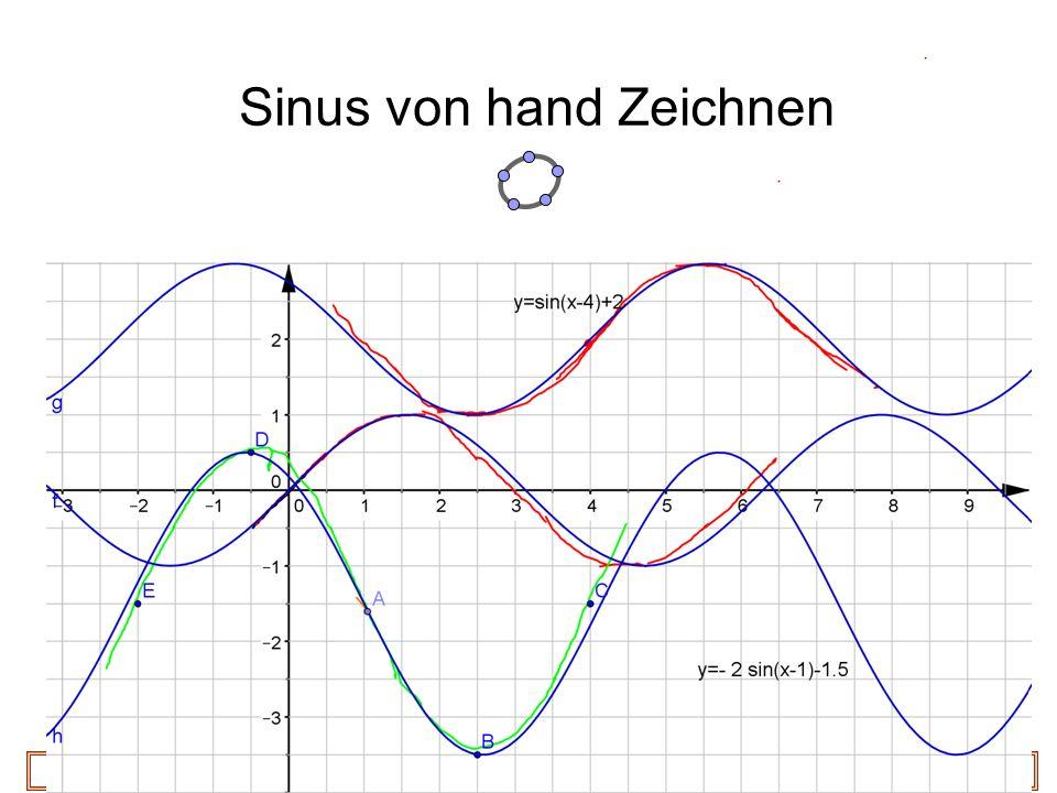 29 Sinus von hand Zeichnen Prof. Dr. Dörte Haftendorn, Leuphana Universität Lüneburg, 2015 http://www.leuphana.de/matheomnibus