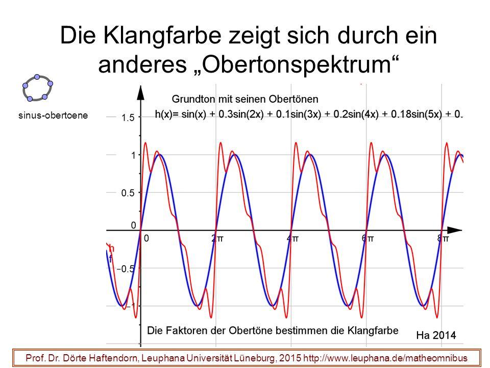 """31 Die Klangfarbe zeigt sich durch ein anderes """"Obertonspektrum"""" Prof. Dr. Dörte Haftendorn, Leuphana Universität Lüneburg, 2015 http://www.leuphana.d"""