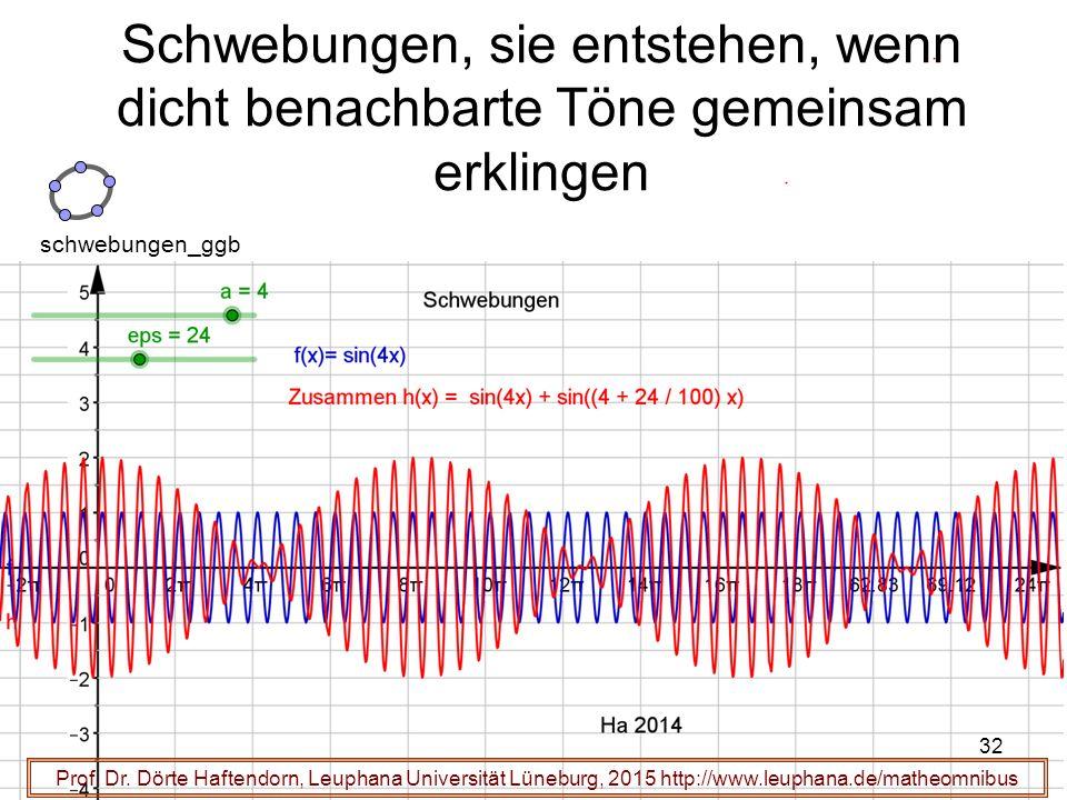 32 Schwebungen, sie entstehen, wenn dicht benachbarte Töne gemeinsam erklingen Prof. Dr. Dörte Haftendorn, Leuphana Universität Lüneburg, 2015 http://