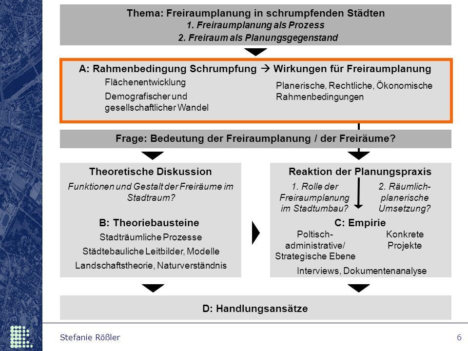 Stefanie Rößler6 Frage: Bedeutung der Freiraumplanung / der Freiräume? 2. Freiraum als Planungsgegenstand Thema: Freiraumplanung in schrumpfenden Städ