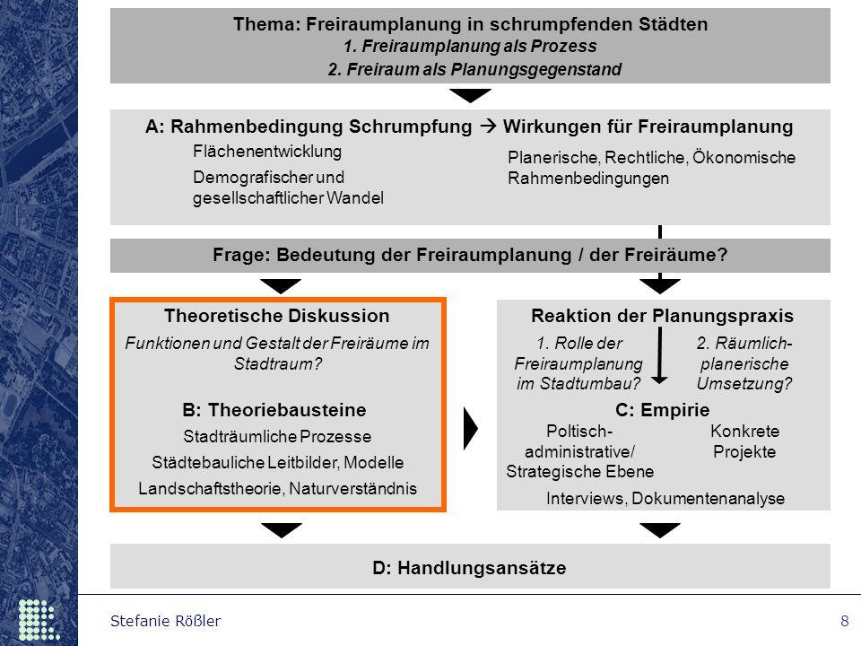 Stefanie Rößler8 Frage: Bedeutung der Freiraumplanung / der Freiräume? 2. Freiraum als Planungsgegenstand Thema: Freiraumplanung in schrumpfenden Städ