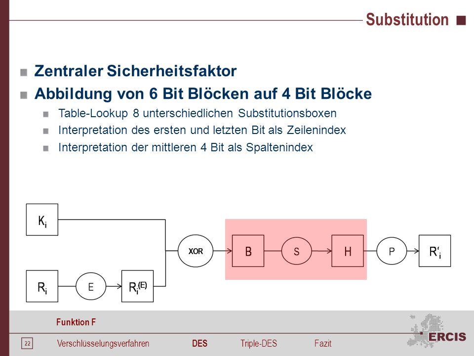 22 Zentraler Sicherheitsfaktor Abbildung von 6 Bit Blöcken auf 4 Bit Blöcke Table-Lookup 8 unterschiedlichen Substitutionsboxen Interpretation des ers