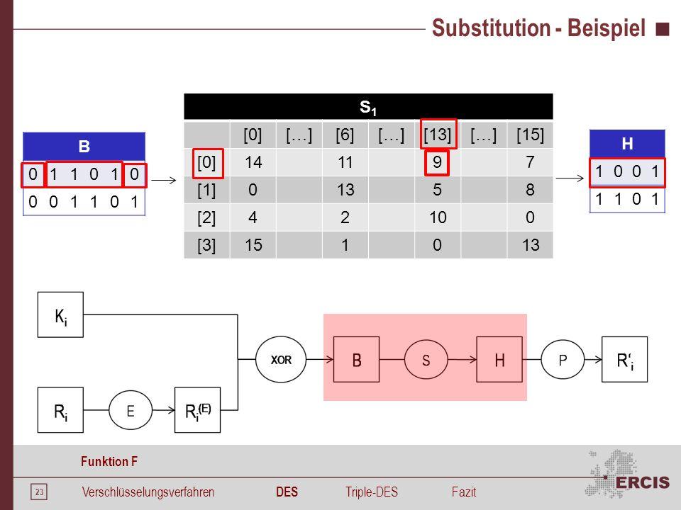 23 Substitution - Beispiel B 011010 001101 S1S1 [0][…][6][…][13][…][15] [0]141197 [1]01358 [2]42100 [3]151013 H 1001 1101 Verschlüsselungsverfahren DE