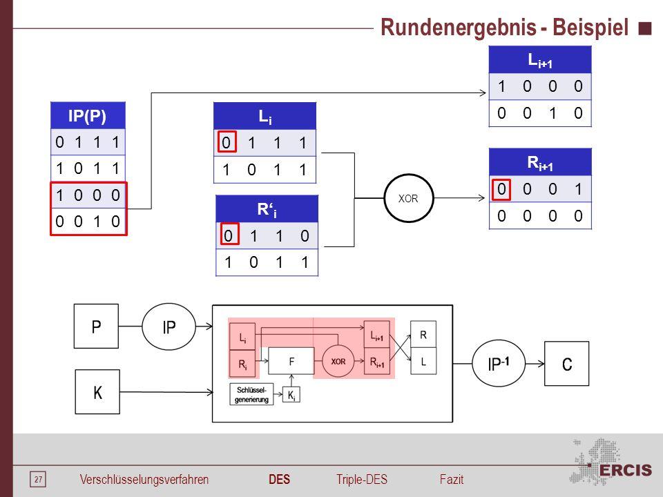 27 Rundenergebnis - Beispiel R' i 0110 1011 XOR IP(P) 0111 1011 1000 0010 LiLi 0111 1011 R i+1 0001 0000 L i+1 1000 0010 Verschlüsselungsverfahren DES