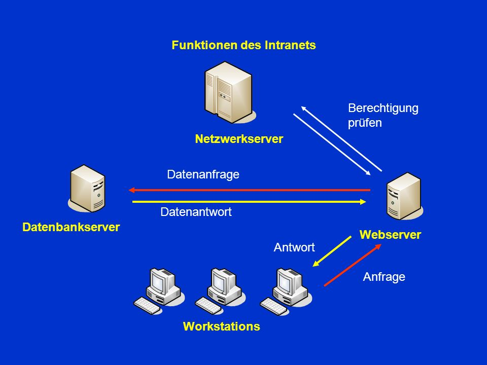 Funktionen des Intranets Datenbankserver Webserver Netzwerkserver Workstations Anfrage Berechtigung prüfen Datenanfrage Datenantwort Antwort