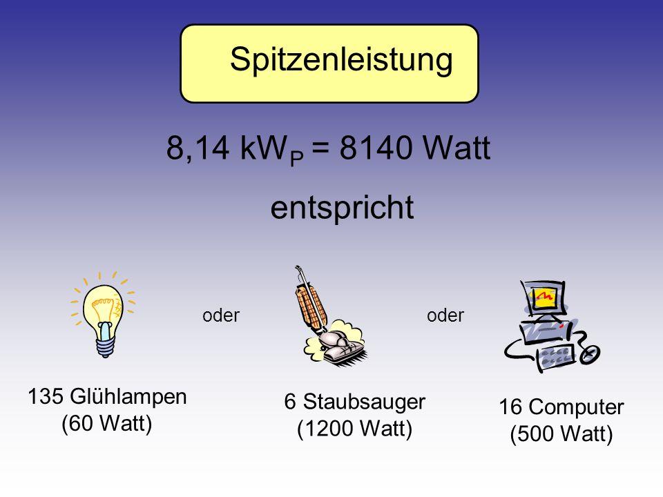 Spitzenleistung 8,14 kW P = 8140 Watt entspricht 135 Glühlampen (60 Watt) oder 6 Staubsauger (1200 Watt) oder 16 Computer (500 Watt)