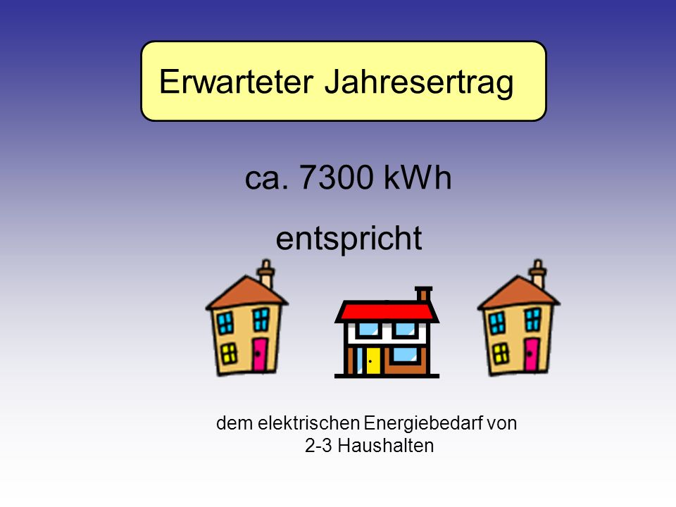 Erwarteter Jahresertrag ca. 7300 kWh entspricht dem elektrischen Energiebedarf von 2-3 Haushalten