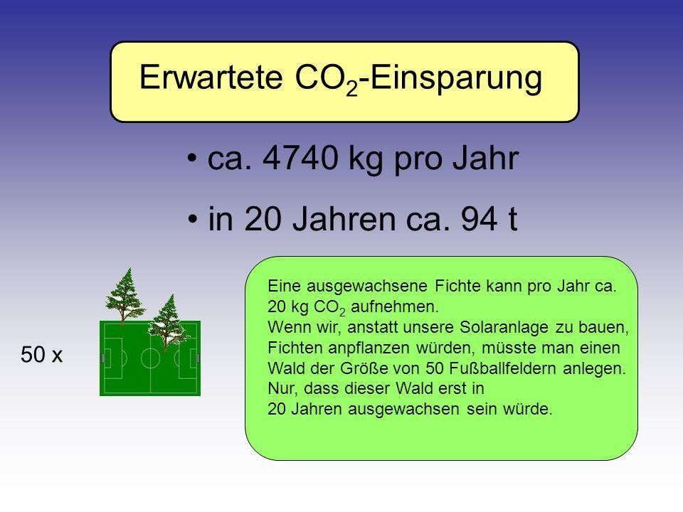 Erwartete CO 2 -Einsparung ca. 4740 kg pro Jahr in 20 Jahren ca. 94 t Eine ausgewachsene Fichte kann pro Jahr ca. 20 kg CO 2 aufnehmen. Wenn wir, anst