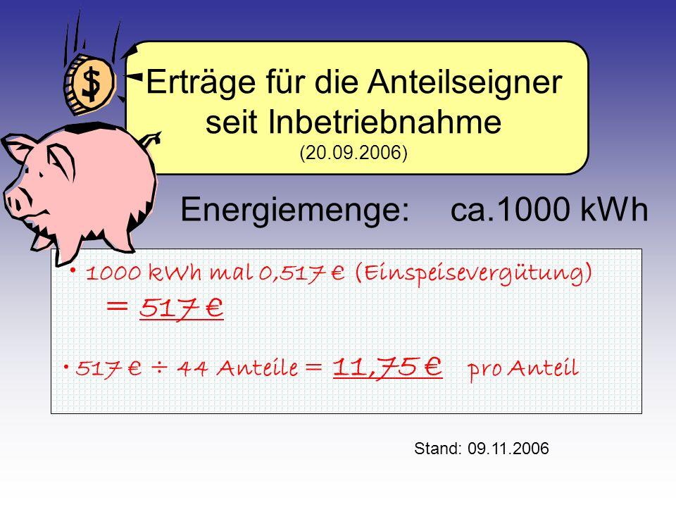 Erträge für die Anteilseigner seit Inbetriebnahme (20.09.2006) 1000 kWh mal 0,517 € (Einspeisevergütung) = 517 € 517 € ÷ 44 Anteile = 11,75 € pro Anteil Energiemenge:ca.1000 kWh Stand: 09.11.2006