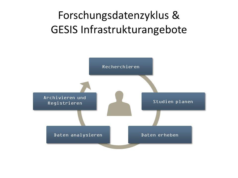 Forschungsdatenzyklus & GESIS Infrastrukturangebote Studien planen Archivieren und Registrieren RecherchierenDaten erhebenDaten analysieren