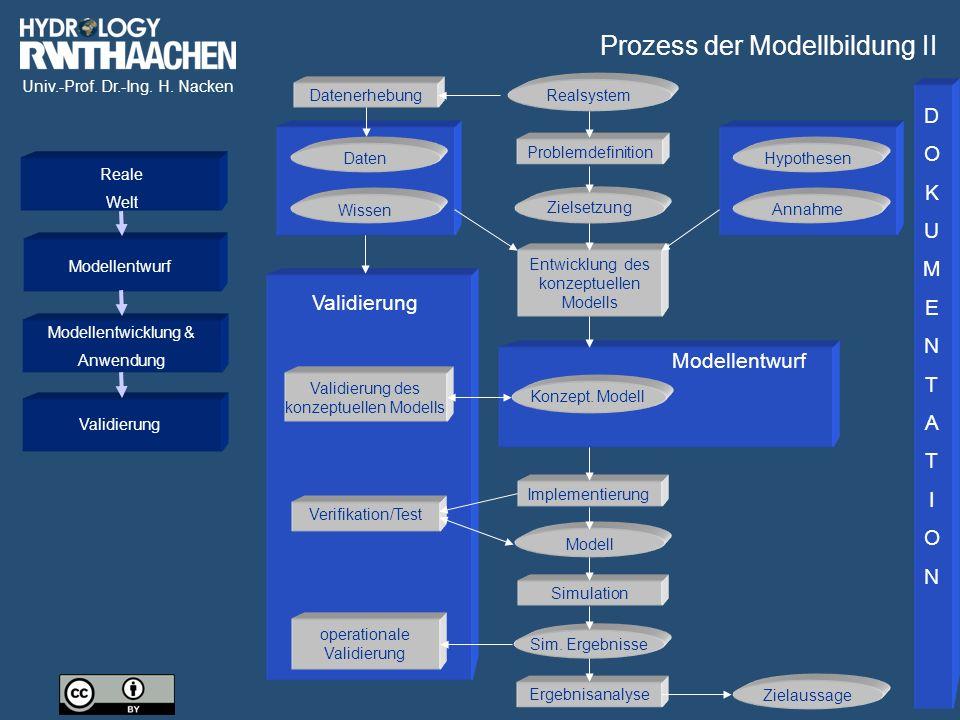 Univ.-Prof. Dr.-Ing. H. Nacken Modellentwurf Validierung Validierung des konzeptuellen Modells Verifikation/Test Entwicklung des konzeptuellen Modells
