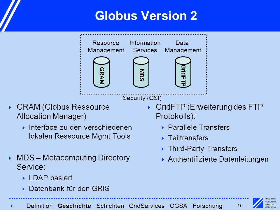 410 Globus Version 2  GRAM (Globus Ressource Allocation Manager)  Interface zu den verschiedenen lokalen Ressource Mgmt Tools  MDS – Metacomputing Directory Service:  LDAP basiert  Datenbank für den GRIS  GridFTP (Erweiterung des FTP Protokolls):  Parallele Transfers  Teiltransfers  Third-Party Transfers  Authentifizierte Datenleitungen Resource Management Information Services Data Management Security (GSI) GRAM MDS GridFTP Definition Geschichte Schichten GridServices OGSA Forschung