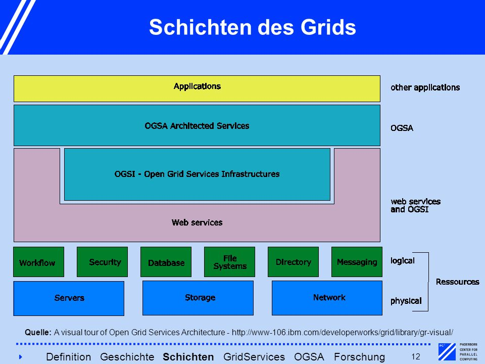 412 Schichten des Grids Quelle: A visual tour of Open Grid Services Architecture - http://www-106.ibm.com/developerworks/grid/library/gr-visual/ Definition Geschichte Schichten GridServices OGSA Forschung