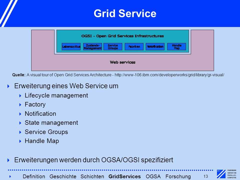 413 Grid Service  Erweiterung eines Web Service um  Lifecycle management  Factory  Notification  State management  Service Groups  Handle Map  Erweiterungen werden durch OGSA/OGSI spezifiziert Quelle: A visual tour of Open Grid Services Architecture - http://www-106.ibm.com/developerworks/grid/library/gr-visual/ Definition Geschichte Schichten GridServices OGSA Forschung