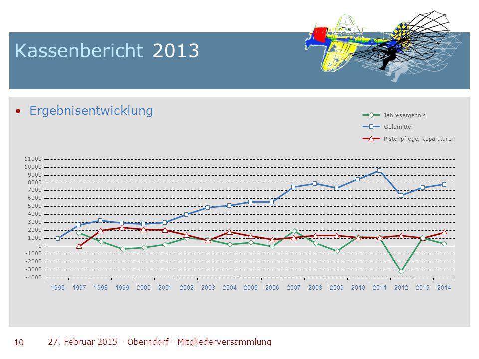 10 27. Februar 2015 - Oberndorf - Mitgliederversammlung Kassenbericht 2013 Ergebnisentwicklung Jahresergebnis Geldmittel Pistenpflege, Reparaturen -40