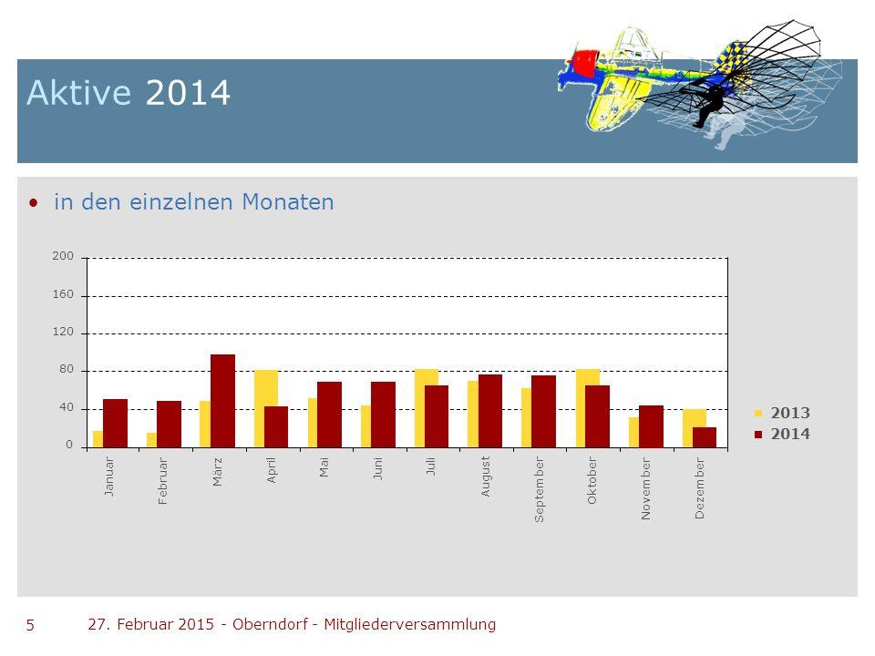 5 27. Februar 2015 - Oberndorf - Mitgliederversammlung Aktive 2014 in den einzelnen Monaten 0 40 80 120 160 200 Januar Februar März April Mai August S