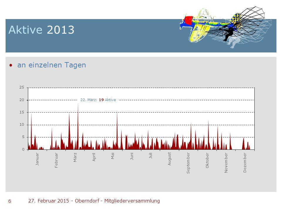 6 27. Februar 2015 - Oberndorf - Mitgliederversammlung Aktive 2013 an einzelnen Tagen 0 5 10 15 20 25 September November Dezember Januar Februar März