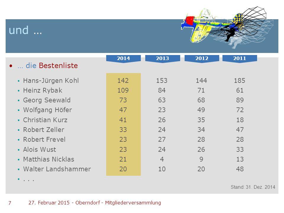 7 27. Februar 2015 - Oberndorf - Mitgliederversammlung und … … die Bestenliste  Hans-Jürgen Kohl142153144 185  Heinz Rybak109847161  Georg Seewald7