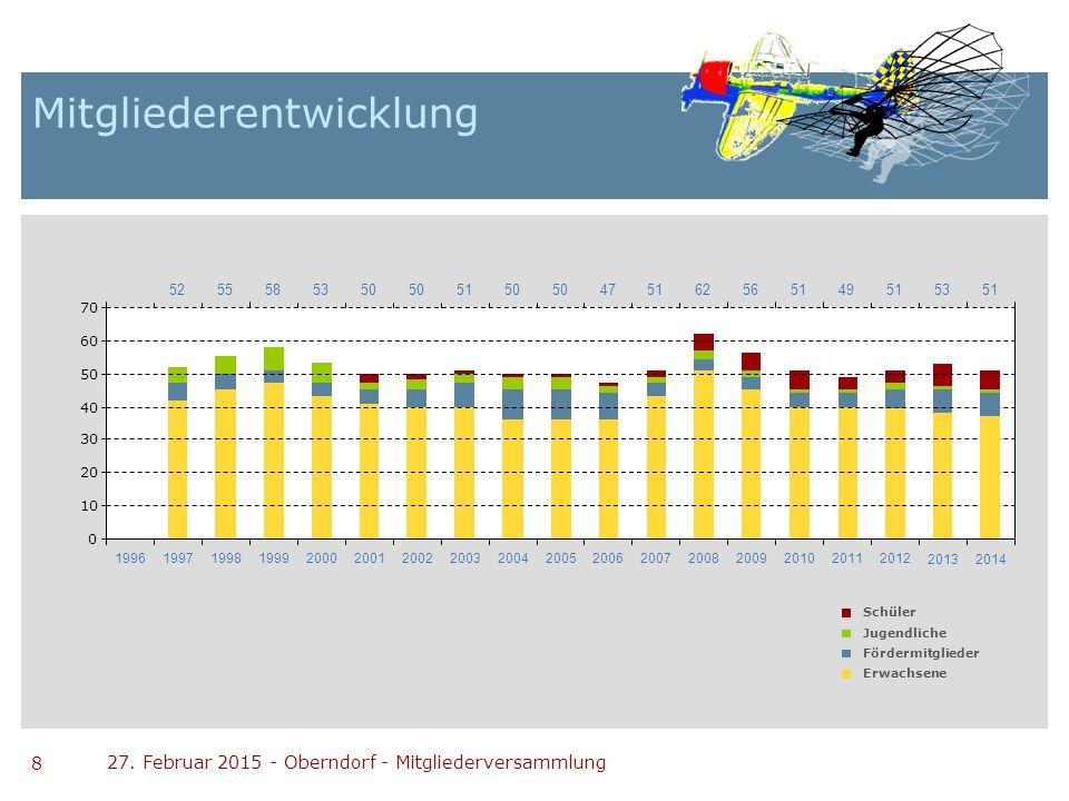 8 Mitgliederentwicklung 27. Februar 2015 - Oberndorf - Mitgliederversammlung 0 10 20 30 40 50 60 70 Schüler Jugendliche Fördermitglieder Erwachsene 52