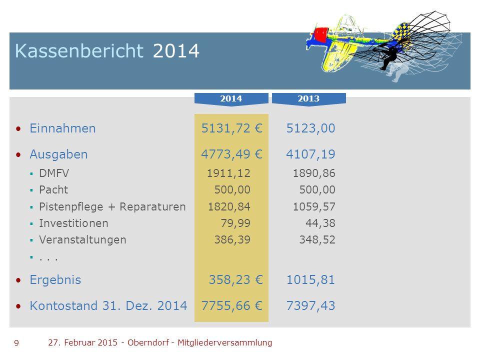 9 27. Februar 2015 - Oberndorf - Mitgliederversammlung Kassenbericht 2014 Einnahmen5131,72€ 5123,00 Ausgaben4773,49€ 4107,19  DMFV1911,12 1890,86  P