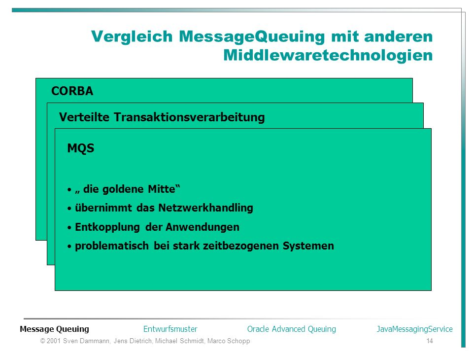 © 2001 Sven Dammann, Jens Dietrich, Michael Schmidt, Marco Schopp14 Vergleich MessageQueuing mit anderen Middlewaretechnologien CORBA verbreitete Tech