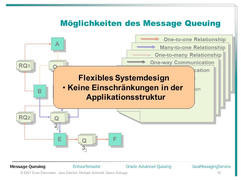 © 2001 Sven Dammann, Jens Dietrich, Michael Schmidt, Marco Schopp16 Möglichkeiten des Message Queuing A A Q1Q1 Q1Q1 D D C C B B Q2Q2 Q2Q2 Q3Q3 Q3Q3 E E F F Message Queuing Entwurfsmuster Oracle Advanced Queuing JavaMessagingService RQ 2 RQ 1 Keine logische Verbindung zwischen E und F E schreibt Message in Queue (put) F nimmt Message aus Queue (get) Point-to-Point Kommunikation Keine logische Verbindung zwischen E und F E schreibt Message in Queue (put) F nimmt Message aus Queue (get) Point-to-Point Kommunikation One-to-one Relationship E sammelt die Ergebnisse von B, C und D B, C, D können z.B.