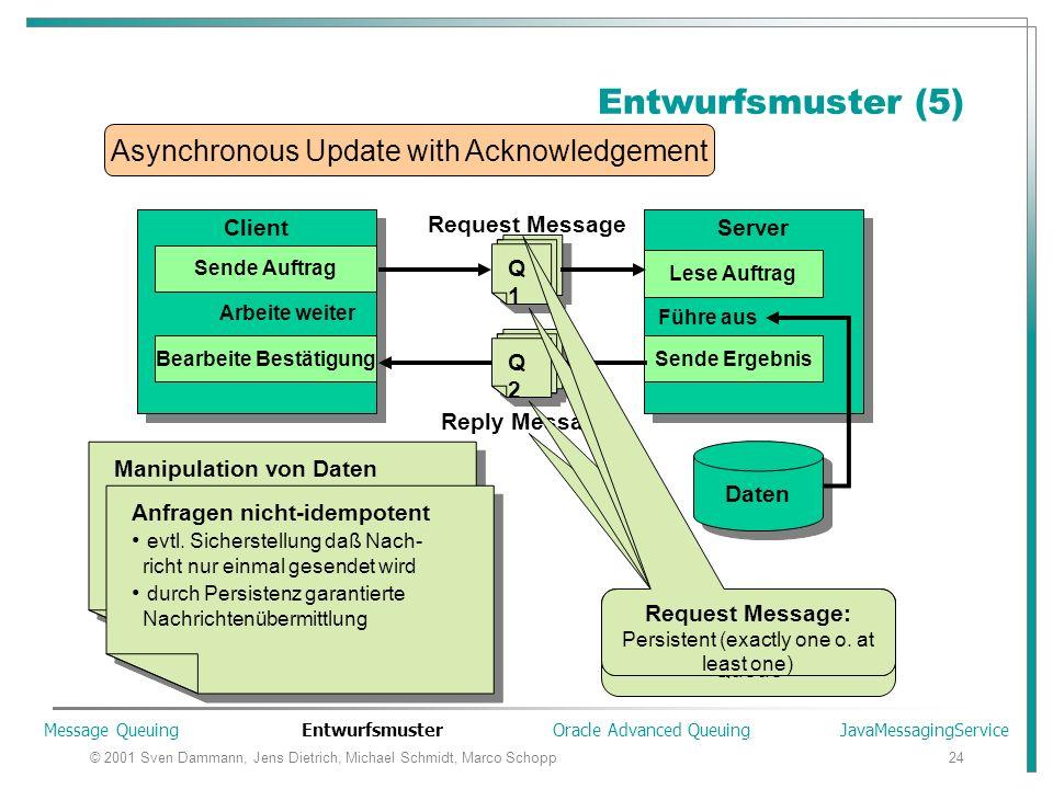 © 2001 Sven Dammann, Jens Dietrich, Michael Schmidt, Marco Schopp24 Entwurfsmuster (5) Client Server Lese Auftrag Sende Ergebnis Führe aus Daten Reque