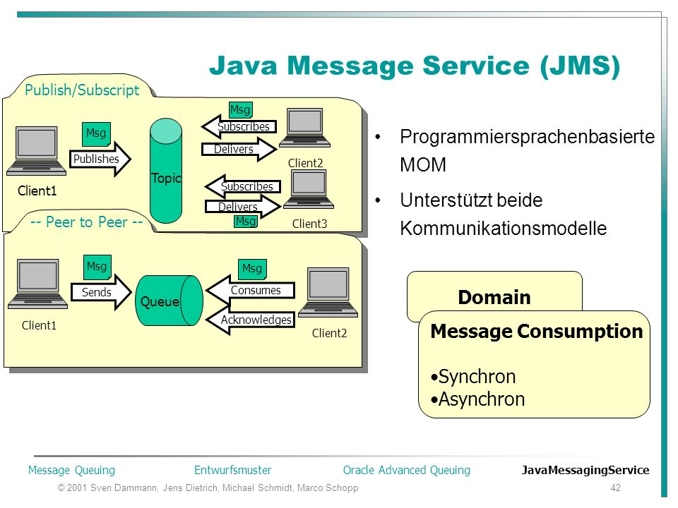 © 2001 Sven Dammann, Jens Dietrich, Michael Schmidt, Marco Schopp42 Java Message Service (JMS) Programmiersprachenbasierte MOM Unterstützt beide Kommunikationsmodelle Publish/Subscript Client1 Publishes Msg Client2 Subscribes Delivers Msg Topic Client3 Subscribes Delivers Msg -- Peer to Peer -- Client1 Client2 Queue Sends Consumes Acknowledges Msg Domain Message Consumption Synchron Asynchron Message Queuing Entwurfsmuster Oracle Advanced Queuing JavaMessagingService