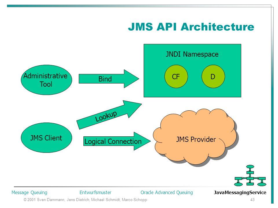 © 2001 Sven Dammann, Jens Dietrich, Michael Schmidt, Marco Schopp43 JMS API Architecture Administrative Tool JMS Client JMS Provider JNDI Namespace DCF Bind Lookup Logical Connection Message Queuing Entwurfsmuster Oracle Advanced Queuing JavaMessagingService