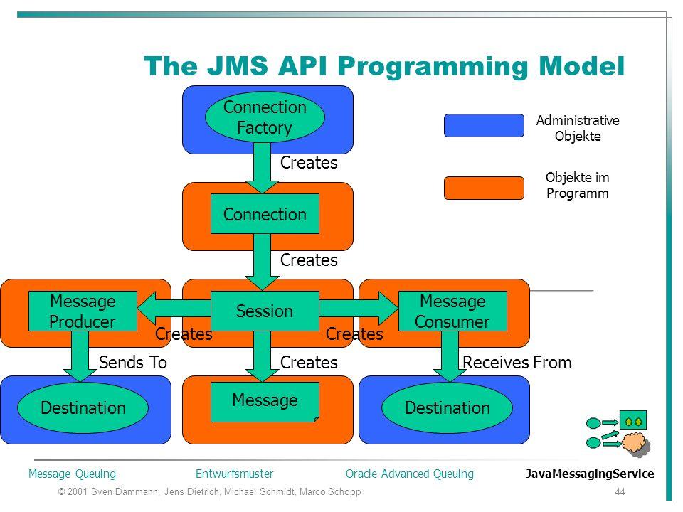 © 2001 Sven Dammann, Jens Dietrich, Michael Schmidt, Marco Schopp44 The JMS API Programming Model Connection Factory Verbindungskonfigurations- parame