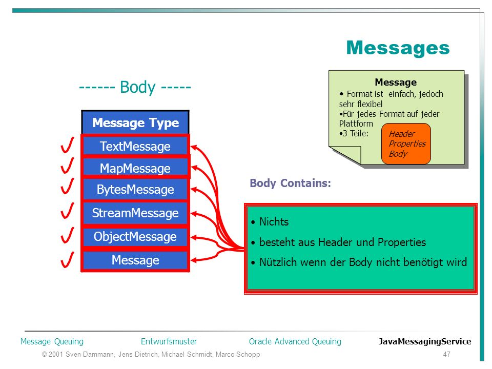 © 2001 Sven Dammann, Jens Dietrich, Michael Schmidt, Marco Schopp47 Messages Message Format ist einfach, jedoch sehr flexibel Für jedes Format auf jeder Plattform 3 Teile: Header Properties Body Message Format ist einfach, jedoch sehr flexibel Für jedes Format auf jeder Plattform 3 Teile: Header Properties Body Header Properties Body ------ Body ----- Message Type TextMessage MapMessage BytesMessage StreamMessage ObjectMessage Message Java Zeichenkette: java.lang.String Grund der Aufnahme: String Messages werden extensiv benutzt (XML basierte Nachrichten) Paar Name – String Werte Java Basistypen Sequenziell o.