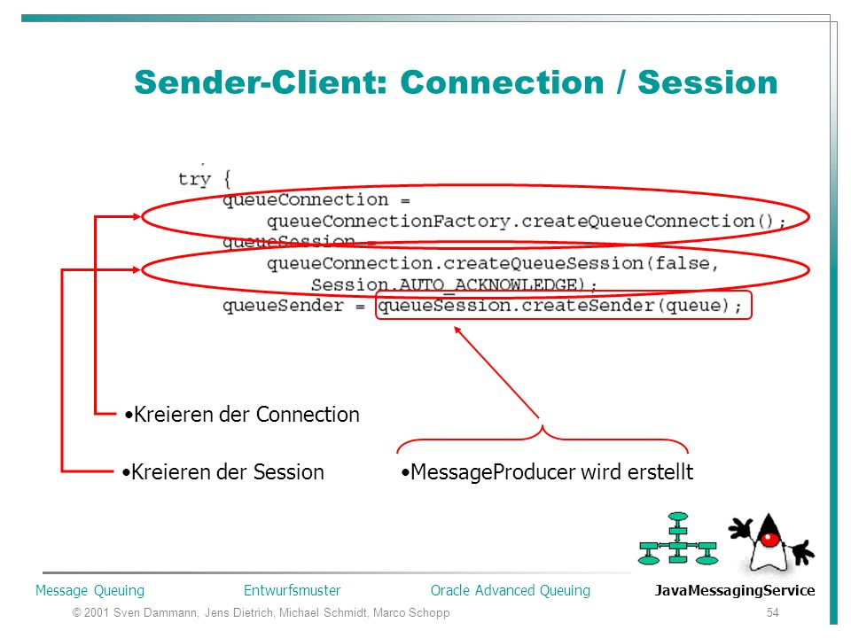 © 2001 Sven Dammann, Jens Dietrich, Michael Schmidt, Marco Schopp54 Sender-Client: Connection / Session Kreieren der Connection Kreieren der SessionMessageProducer wird erstellt Message Queuing Entwurfsmuster Oracle Advanced Queuing JavaMessagingService