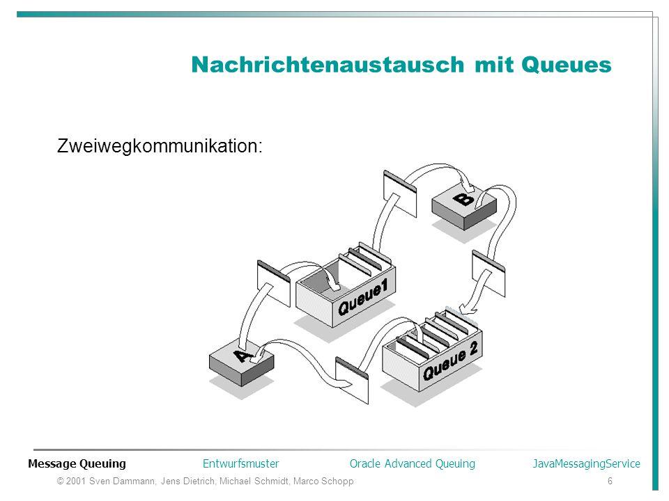 © 2001 Sven Dammann, Jens Dietrich, Michael Schmidt, Marco Schopp6 Nachrichtenaustausch mit Queues Zweiwegkommunikation: Message Queuing Entwurfsmuste
