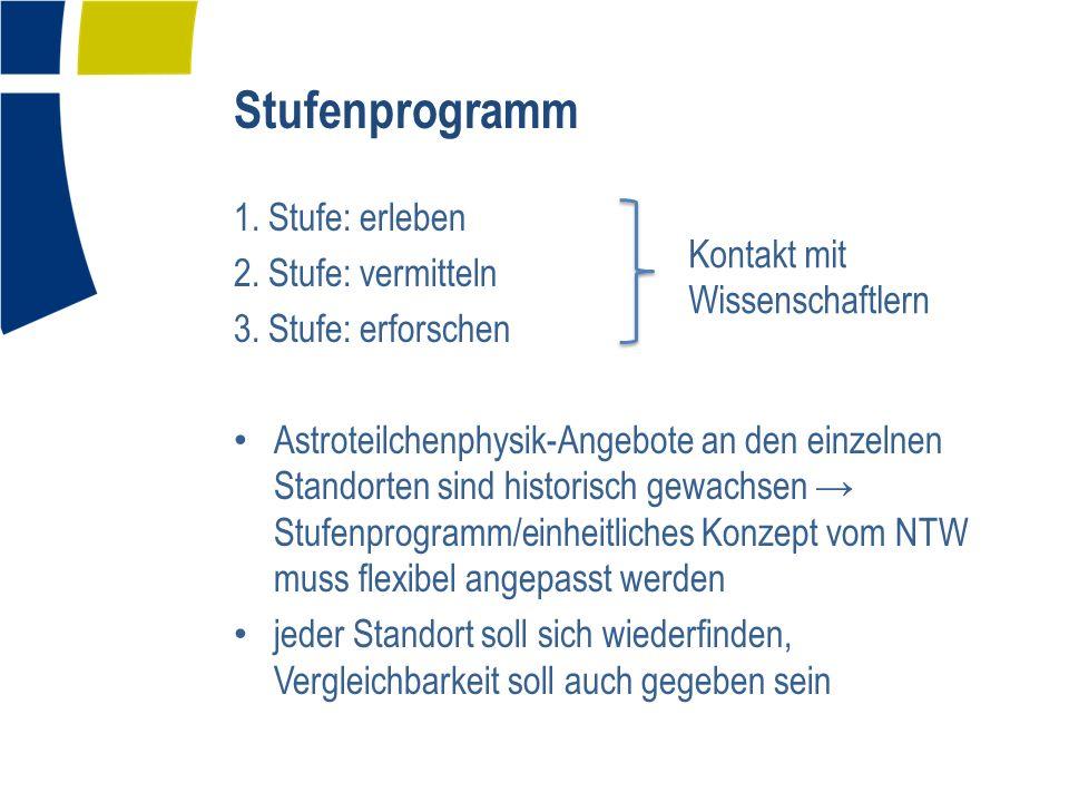 Stufenprogramm 1. Stufe: erleben 2. Stufe: vermitteln 3.