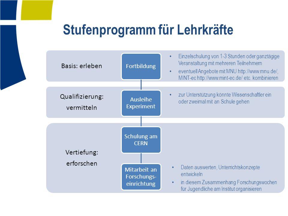 Stufenprogramm für Lehrkräfte Vertiefung: erforschen Qualifizierung: vermitteln Basis: erleben Fortbildung Ausleihe Experiment Schulung am CERN Mitarbeit an Forschungs- einrichtung Einzelschulung von 1-3 Stunden oder ganztägige Veranstaltung mit mehreren Teilnehmern eventuell Angebote mit MNU http://www.mnu.de/, MINT-ec http://www.mint-ec.de/ etc.