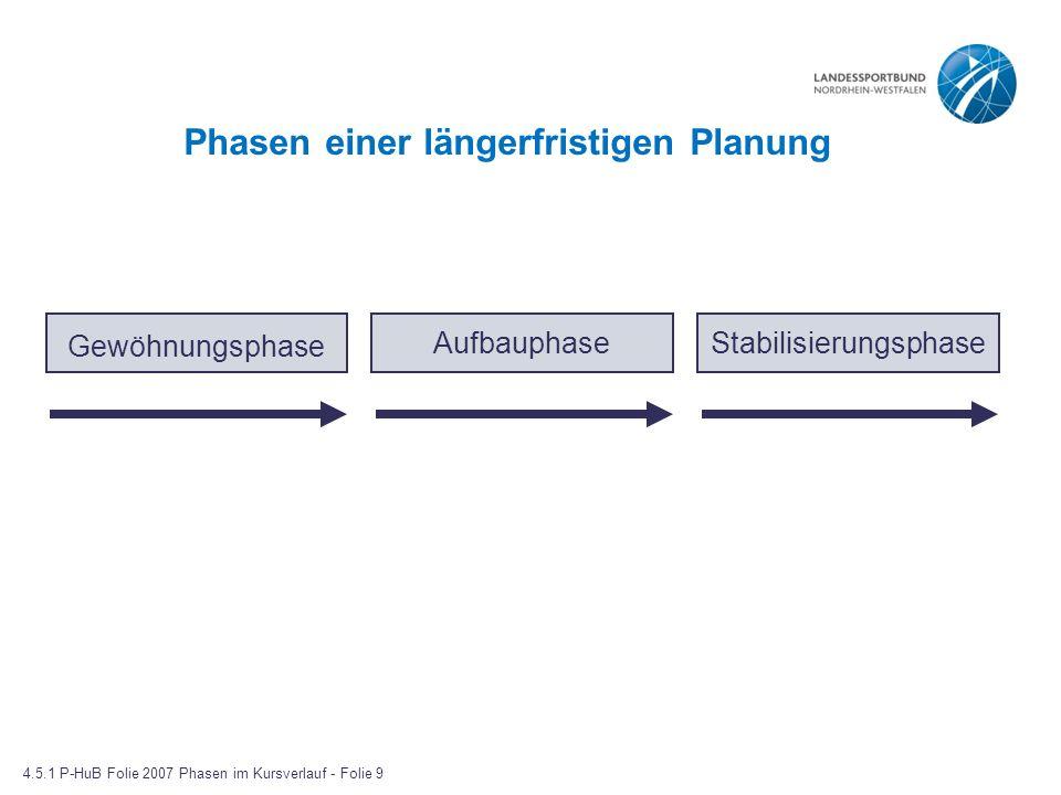 Phasen einer längerfristigen Planung Gewöhnungsphase AufbauphaseStabilisierungsphase 4.5.1 P-HuB Folie 2007 Phasen im Kursverlauf - Folie 9