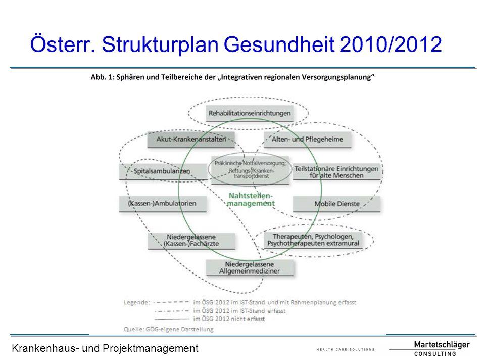 Krankenhaus- und Projektmanagement Österr. Strukturplan Gesundheit 2010/2012